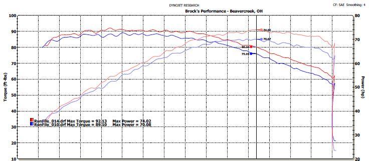 Sprint Filter P08 vs OEM Dyno Test