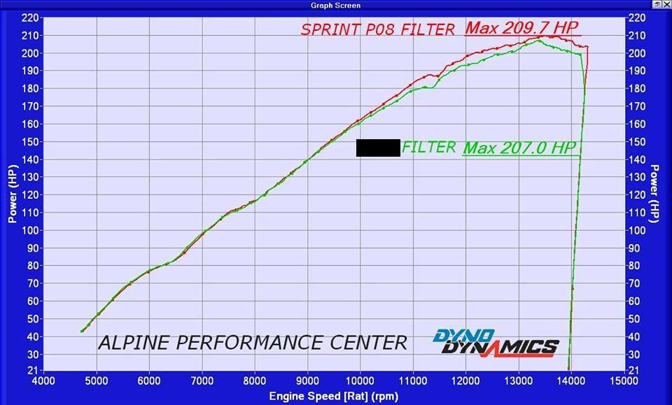 Sprint Filter NextGen BMW Dyno Test